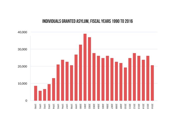 Individuals Granted Asylum