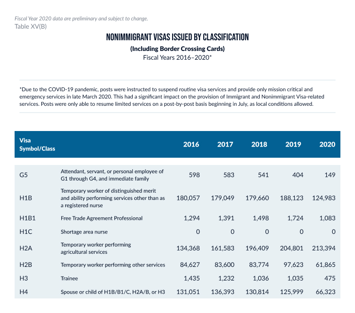H1B1 Nonimigrant visas issues table 2016-2020