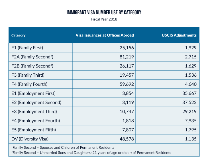 Immigrant visa number use by  category table